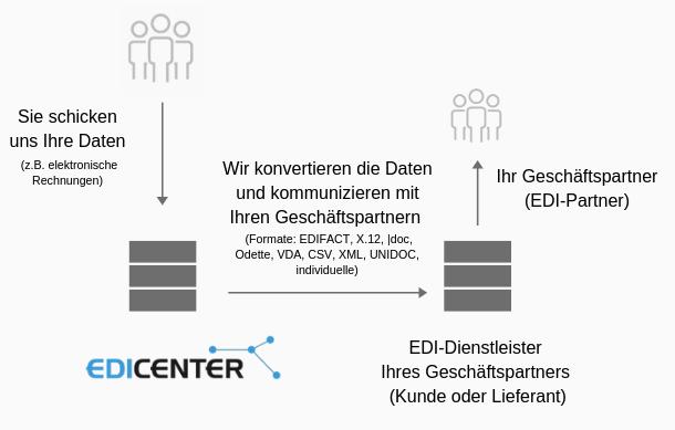Wie funktioniert EDI?